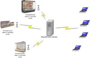 системы удаленного мониторинга